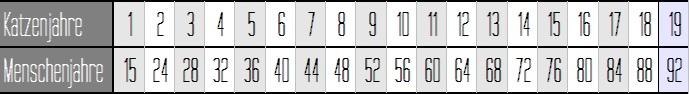 Katzenjahre Menschenjahre Tabelle
